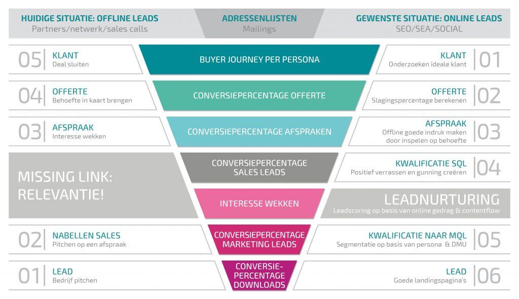 smarketingfunnel doelstellingen KPI's